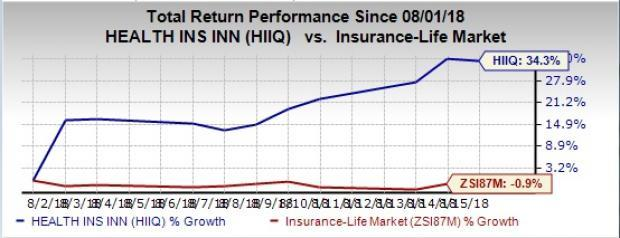 Health Insurance Innovations (HIIQ) scales 52-week high on Aug 15, riding on robust Q2 results and a raised outlook for 2018.