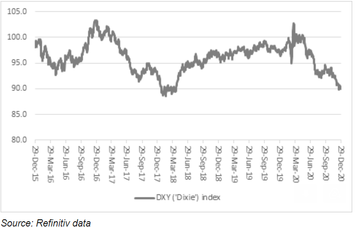 The US dollar has been trading at record lows in 2020. Chart: Refinitiv