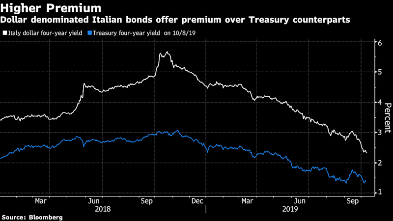 Italy Sells First Dollar Bond in a Decade Amid Strong Demand