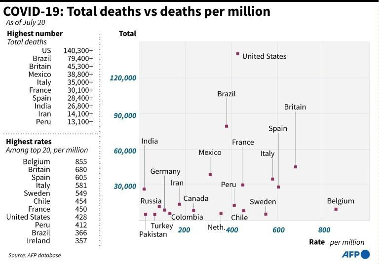 Graphic looking at countries with the highest coronavirus death tolls, and their respective death rates