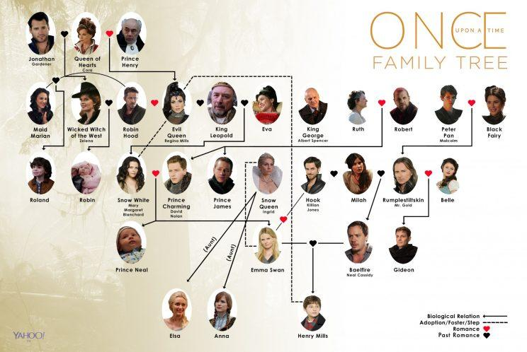 Once Upon A Time Family Tree How It Will Change In Season 7