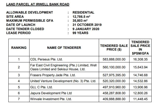 government land sale tenders