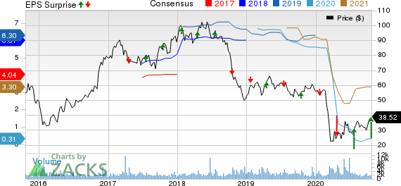 Texas Capital Bancshares, Inc. Price, Consensus and EPS Surprise