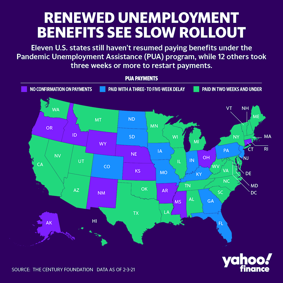 Eleven U.S. states still haven't resumed paying benefits under the Pandemic Unemployment Assistance (PUA) program, while 12 others took three weeks or more to restart payments. Graphic: David Foster/Yahoo Finance