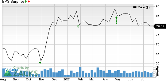 Encompass Health Corporation Price and EPS Surprise