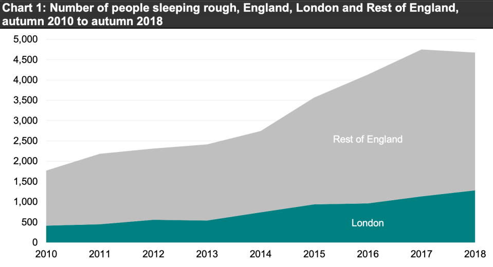 Official figures suggest rough sleeping has risen since 2010 in the UK. Chart: Ministry of Housing, Communities & Local Government