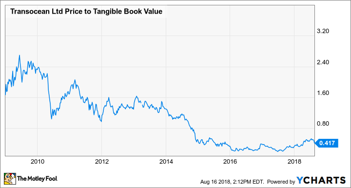 RIG Price to Tangible Book Value Chart