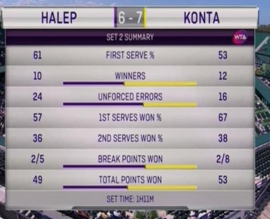 <span>24 unforced errors for Halep in that set!</span>