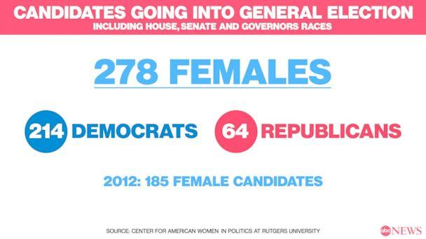 Candidates going into General Election (ABC News)