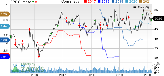 Standard Motor Products, Inc. Price, Consensus and EPS Surprise