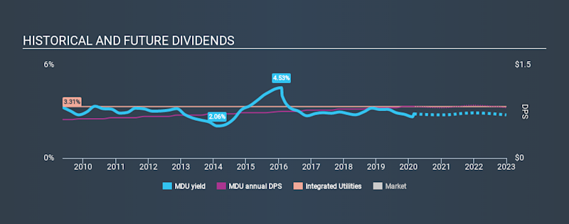 NYSE:MDU Historical Dividend Yield, February 28th 2020