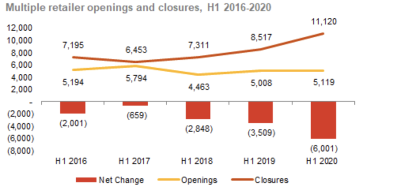 Retail openings and closures for the first-half's of 2016 to 2020. Chart: Local Data Company