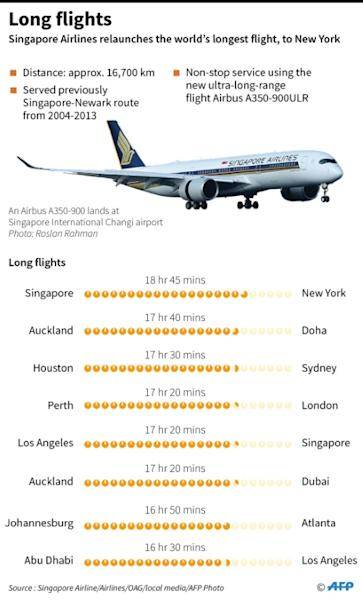 Graphic on the world's longest commercial passenger flights