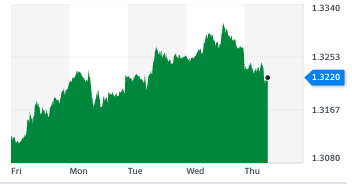 The value of sterling against the dollar. The pound dipped against the US dollar on Thursday morning (18 November), after gains over the past week on rising hopes of a Brexit trade deal. Chart: Yahoo Finance UK