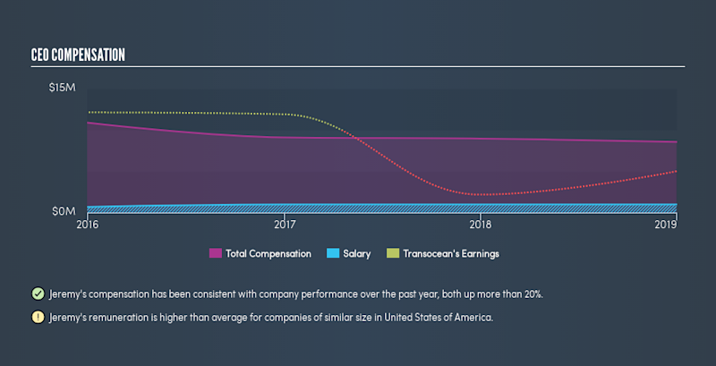 NYSE:RIG CEO Compensation, July 22nd 2019