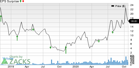 Bloom Energy Corporation Price and EPS Surprise