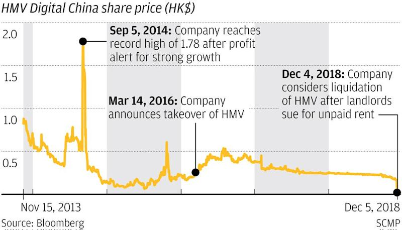 HMV shares slump by another 25 per cent on Wednesday as landlords sue for more than HK$5 million in overdue rent