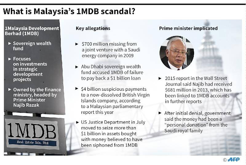 What is Malaysia's 1MDB scandal? (AFP Photo/)