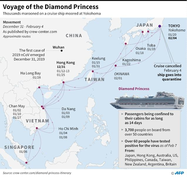 Graphic showing the movements of quarantined cruise ship Diamond Princess, moored at Yokohama, Japan, since February 4