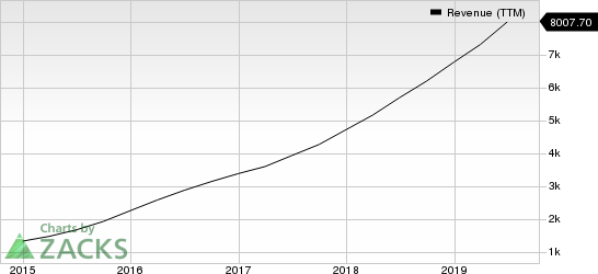 Wayfair Inc. Revenue (TTM)