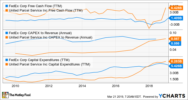 FDX Free Cash Flow (TTM) Chart