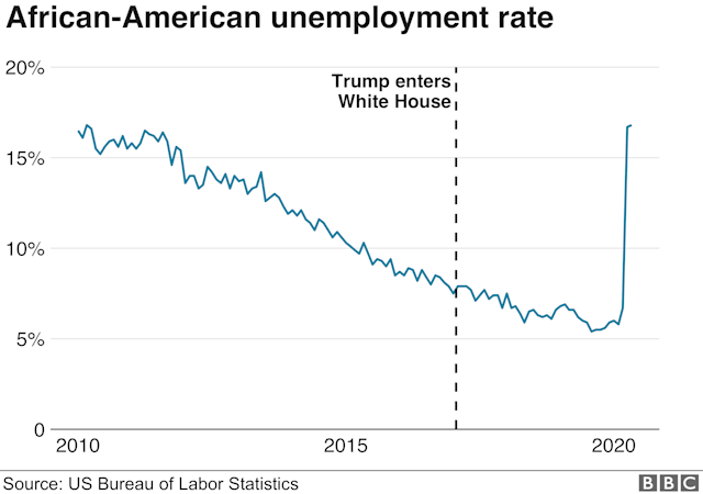 African-American unemployment