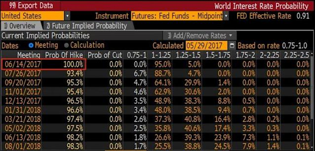 Probabilities of the Federal Reserve raising rates at future meetings. (Source: Bloomberg)
