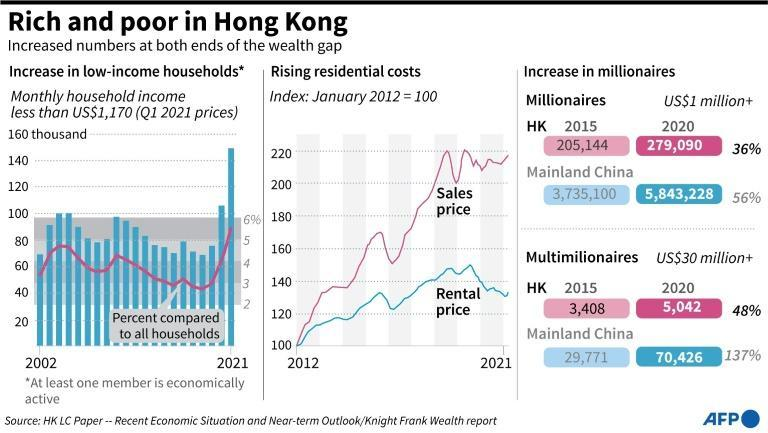 Rich and poor in Hong Kong