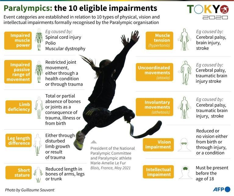Ten types of impairment are accepted at the Paralympics (AFP/John SAEKI)