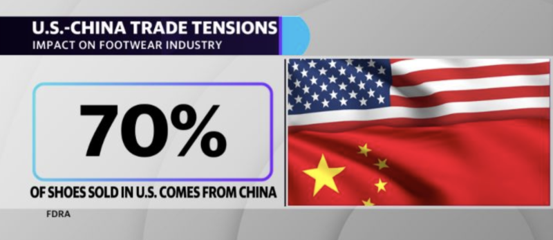 The FDRA says 70% of shoes sold in the U.S. comes from China.