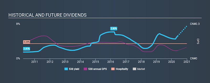 SEHK:538 Historical Dividend Yield May 21st 2020