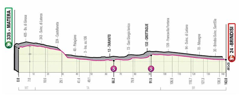Giro d'Italia 2020, stage seven profile — Giro d'Italia 2020 route: How to watch live TV coverage and follow the race stages