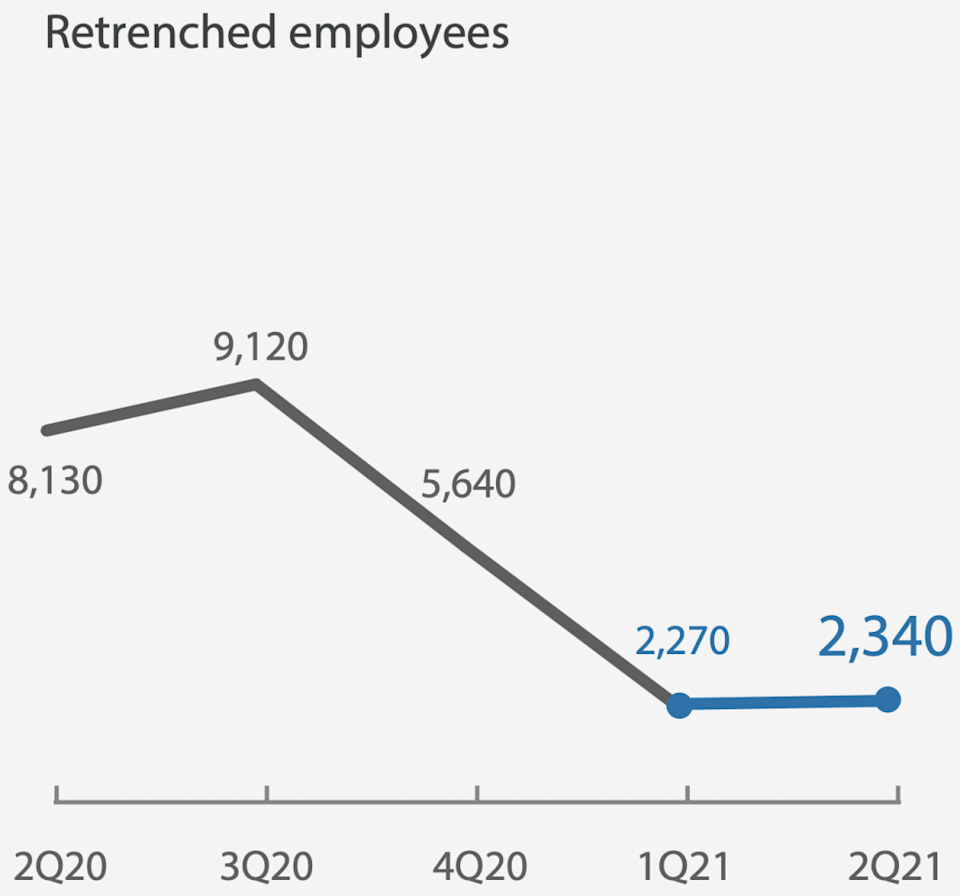 Retrenchment rates rose in 2Q2021