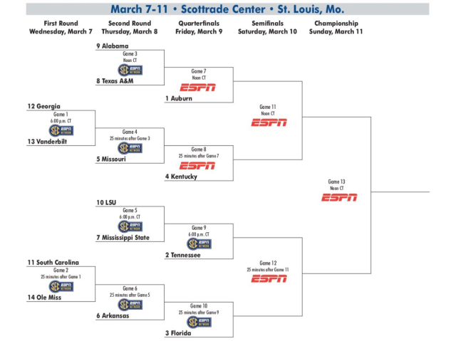 The 2018 SEC men's basketball tournament bracket. (Screenshot: SEC on Twitter)
