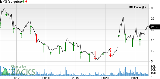 Smith & Wesson Brands, Inc. Price and EPS Surprise
