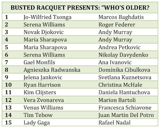 Take Our Tennis Birthday Quiz Who S Older