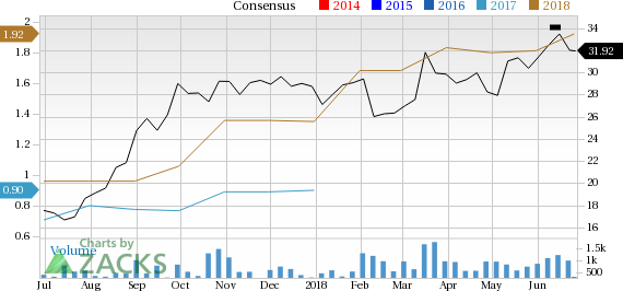 Covenant Transportation (CVTI) is seeing solid earnings estimate revision activity and is a great company from a Zacks Industry Rank perspective.