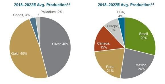 Pie charts showing Wheaton Precious Metals' revenue exposure by metal and geography.