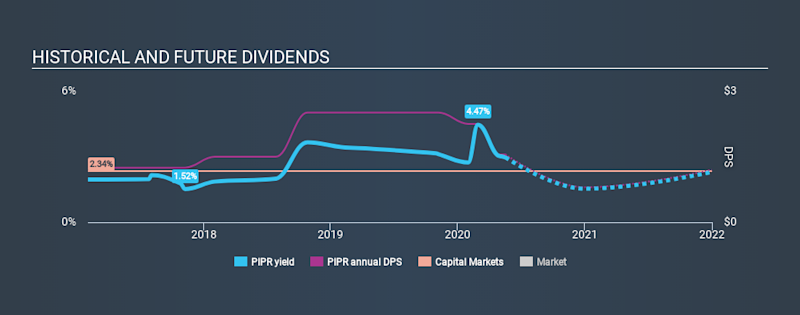 NYSE:PIPR Historical Dividend Yield May 17th 2020