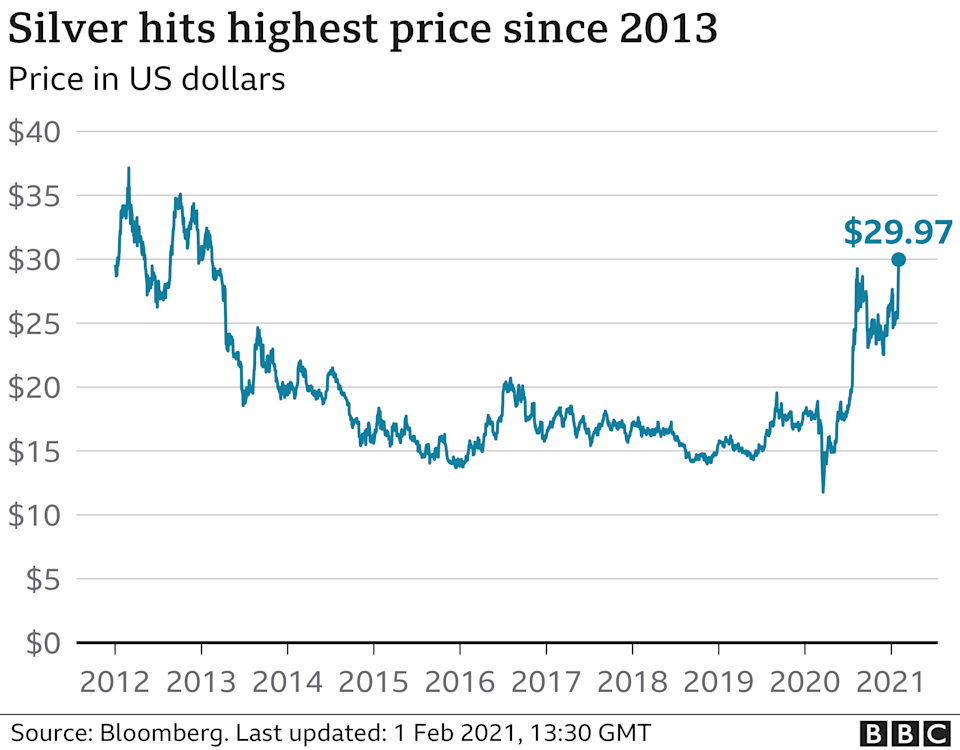 Silver hits highest price since 2013