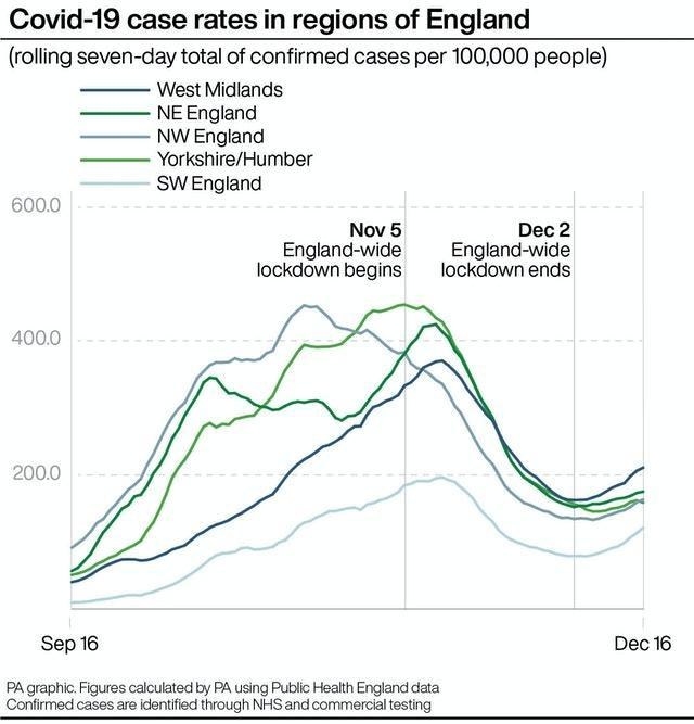 Covid-19 case rates in regions of England