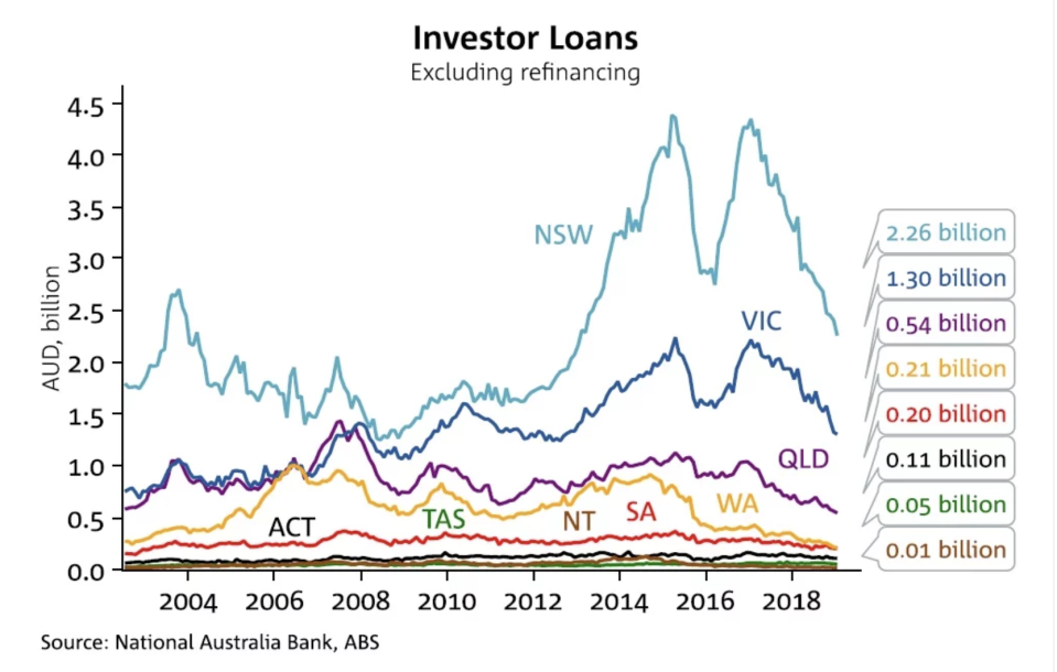 Investor loans. Source: NAB/Business Insider