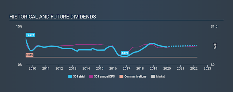SEHK:303 Historical Dividend Yield, December 10th 2019