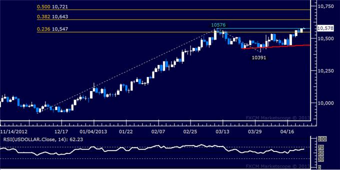 Forex_US_Dollar_Grinds_Higher_as_SP_500_Takes_Aim_at_1600_Anew__body_Picture_5.png, US Dollar Grinds Higher as S&P 500 Takes Aim at 1600 Anew