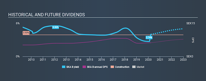 OM:SKA B Historical Dividend Yield, March 22nd 2020