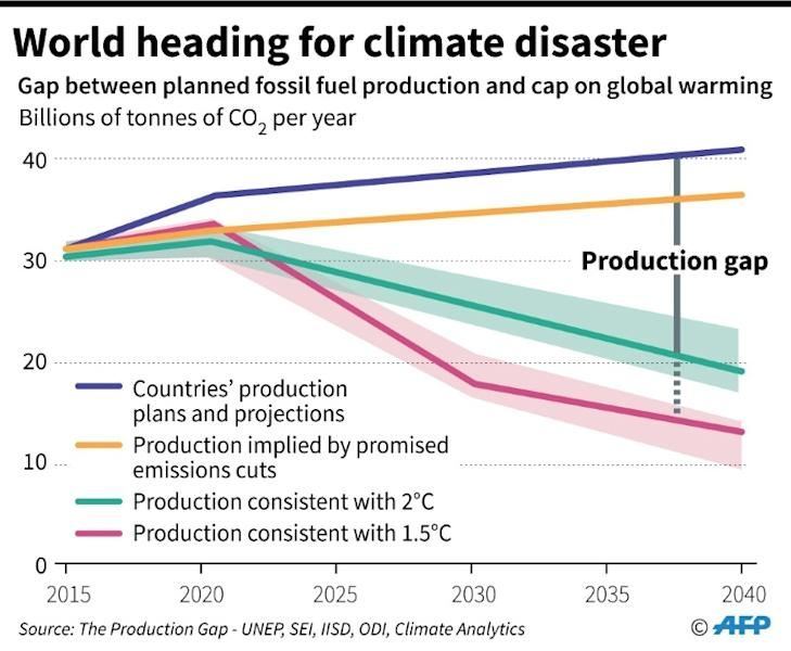 Graph showing gap between planned coal, oil and gas production and levels required to cap global warming consistent with a liveable planet. (AFP Photo/Jonathan WALTER)