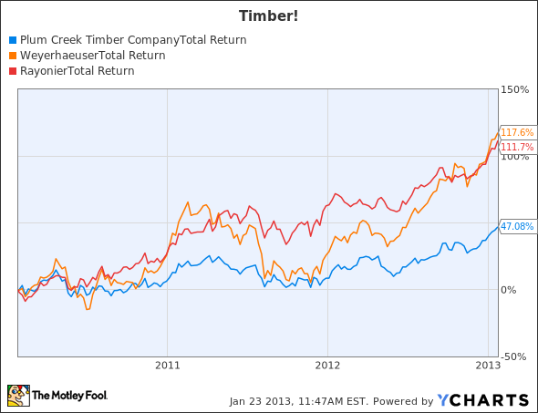 PCL Total Return Price Chart