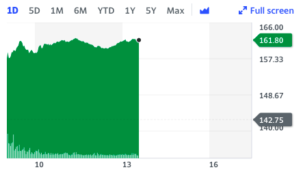 H&M shares have been surging since market open on Tuesday.