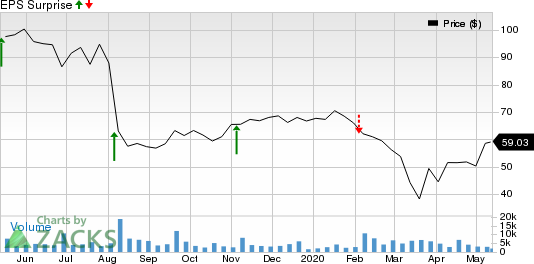 New Relic Inc Price and EPS Surprise