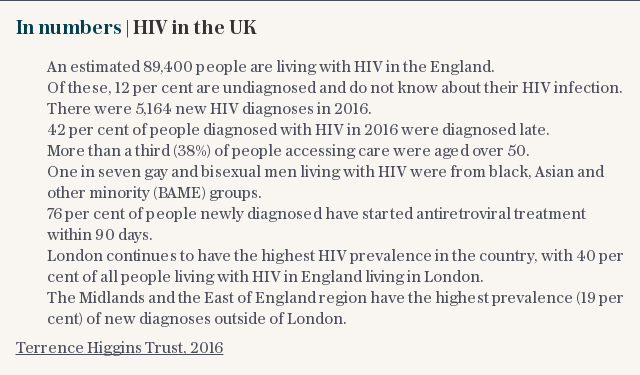 In numbers | HIV in the UK